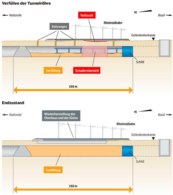 lok report rheintalbahn verf llung des tunnels mit kubikmeter beton wird bis freitag. Black Bedroom Furniture Sets. Home Design Ideas