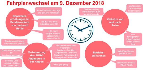 Lok Report Berlinbrandenburg Fahrplan 2019 Mehr Angebote Auf